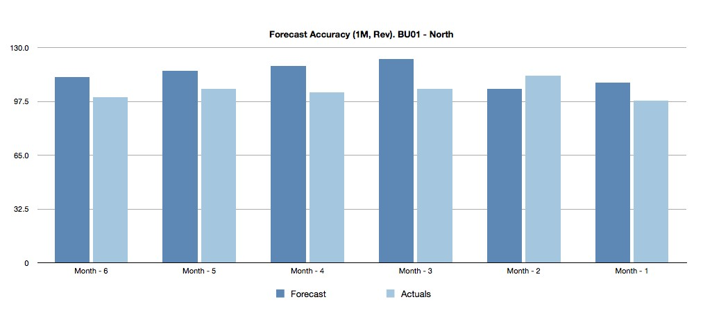 Forecast Accuracy 3 Ideas For Analyzing And Communicating It