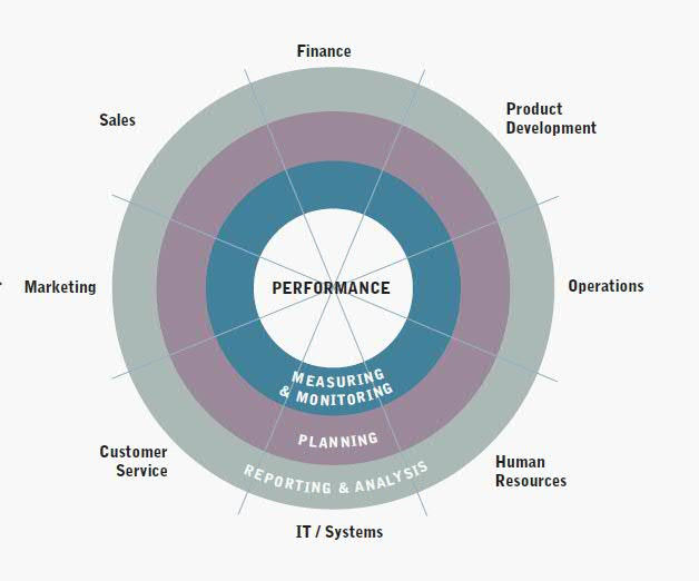 The Performance Manager