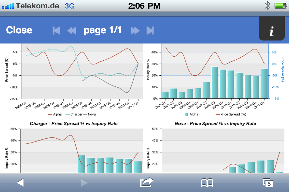Cognos iPhone Dashboard