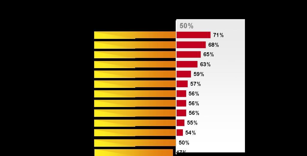 2011 IBM CMO Study