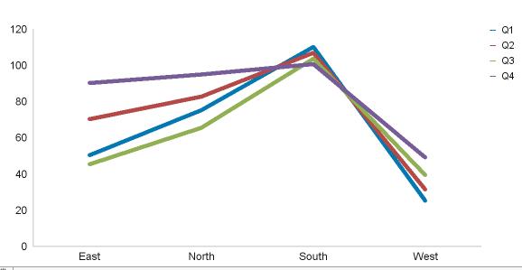 Wrong Line Chart