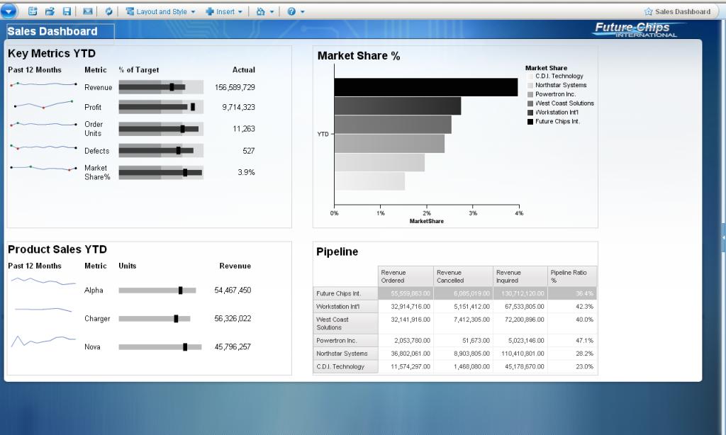Cognos 10 Dashboard