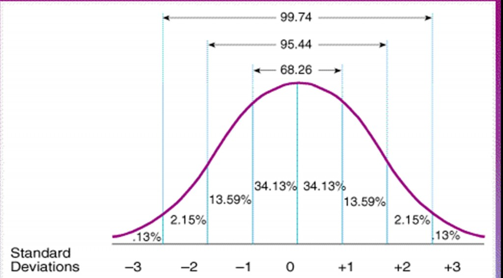 NormalDistributionSD